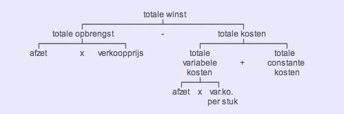 diagram van de totale winst volgens de ME