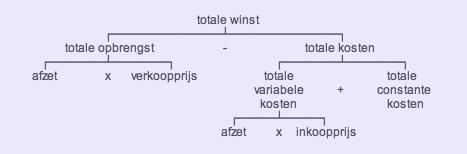diagram van de totale winst volgens de wiskunde